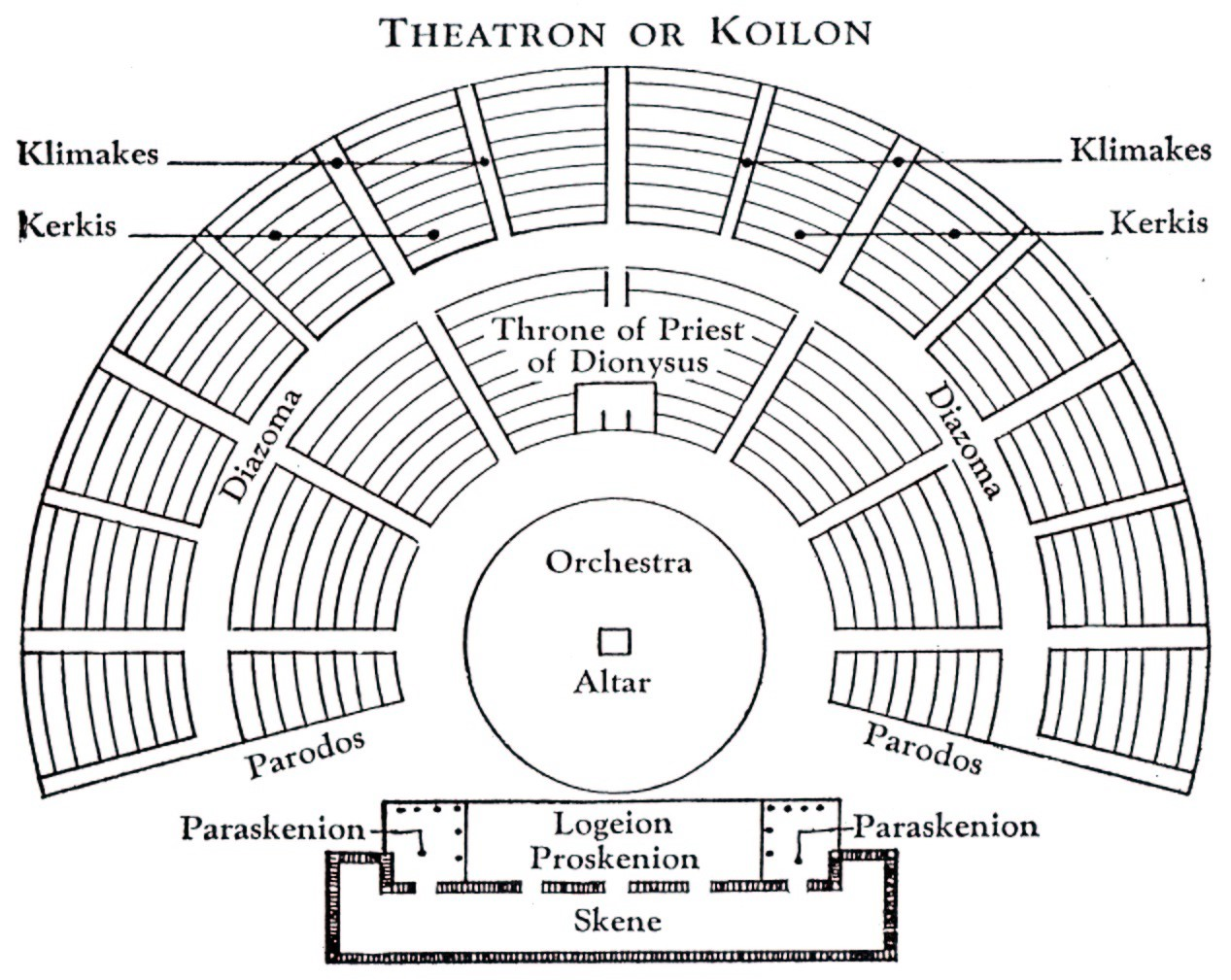 The Ancient Greek Theatre